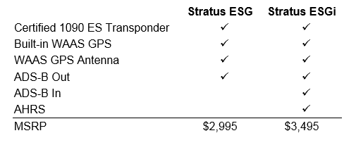 Table_Stratus ESG_Stratus ESGi